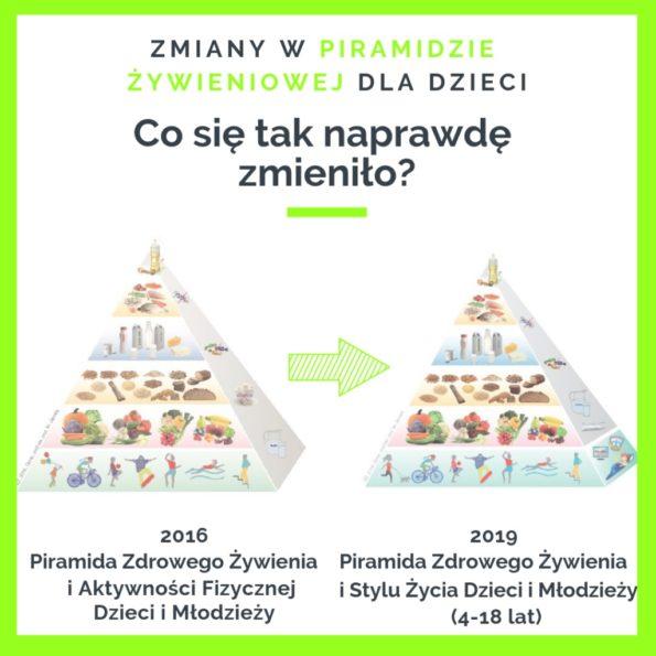 Dzieci i młodzież - piramida 2016 vs 2019