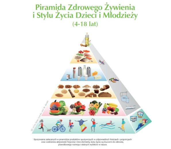 Dzieci i młodzież - piramida 2019